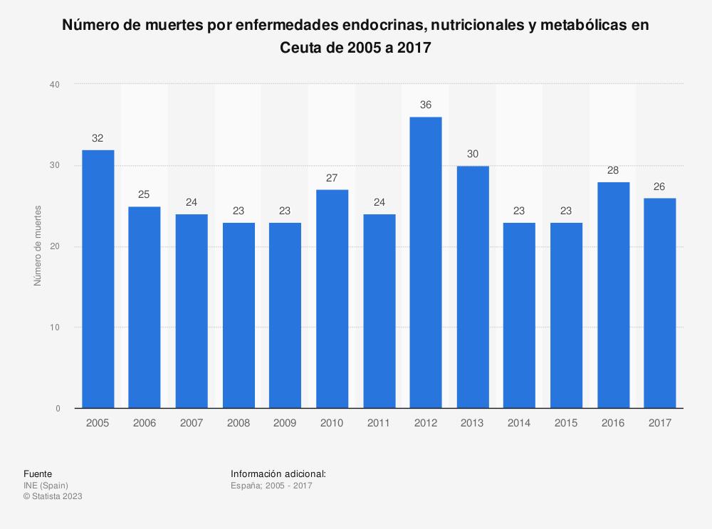 Estadística: Número de muertes por enfermedades endocrinas, nutricionales y metabólicas en Ceuta de 2005 a 2017 | Statista