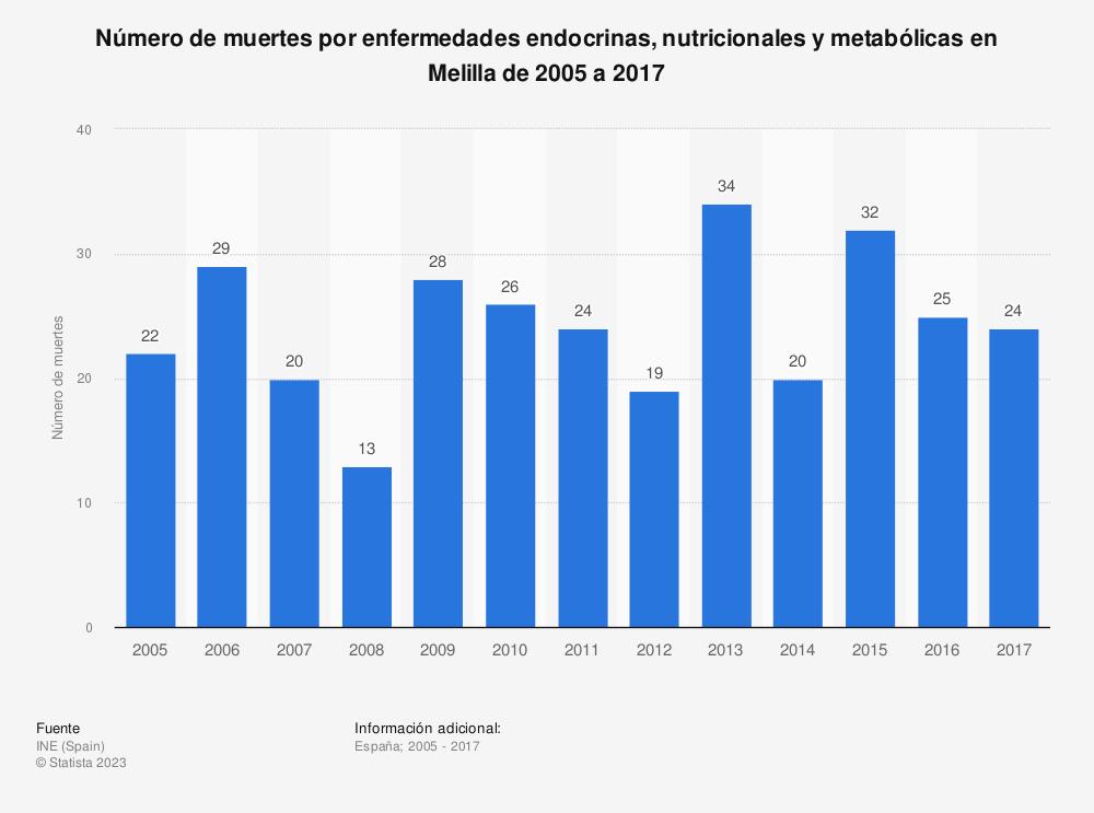 Estadística: Número de muertes por enfermedades endocrinas, nutricionales y metabólicas en Melilla de 2005 a 2017 | Statista