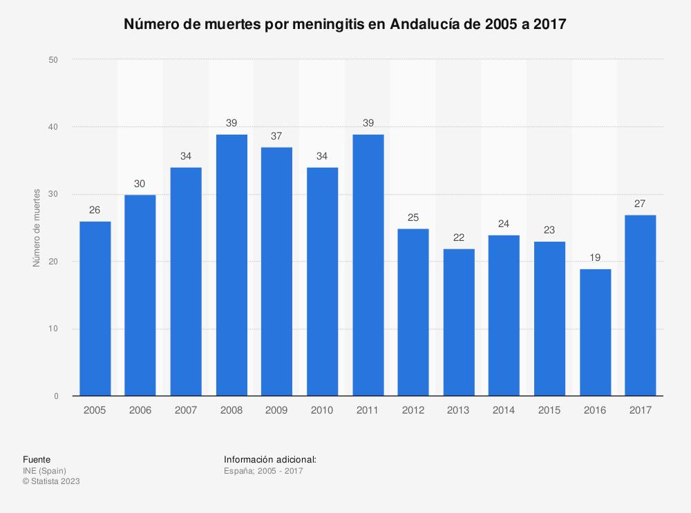 Estadística: Número de muertes por meningitis en Andalucía de 2005 a 2017 | Statista
