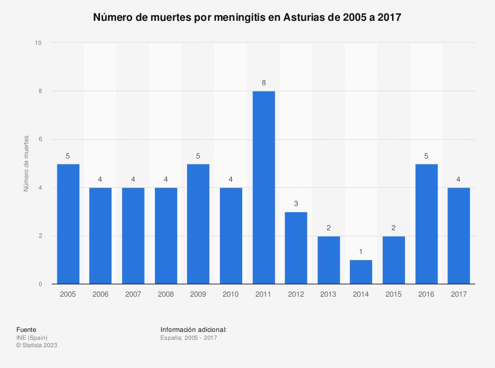 Estadística: Número de muertes por meningitis en Asturias de 2005 a 2017 | Statista