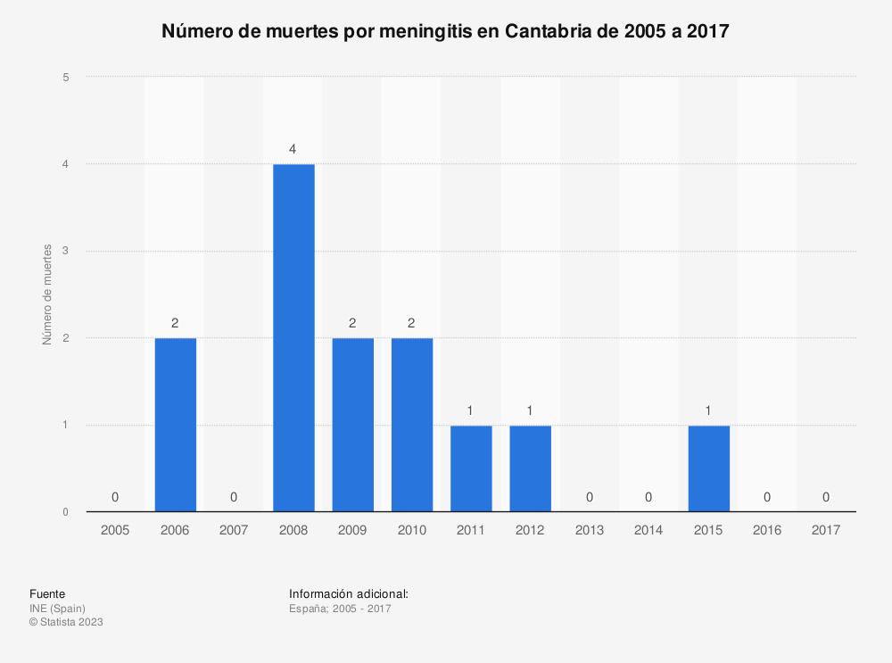 Estadística: Número de muertes por meningitis en Cantabria de 2005 a 2017 | Statista