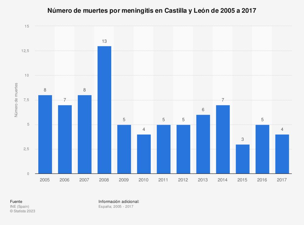 Estadística: Número de muertes por meningitis en Castilla y León de 2005 a 2017 | Statista