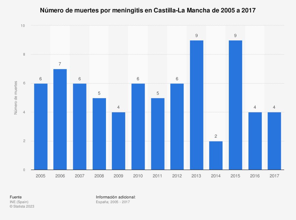 Estadística: Número de muertes por meningitis en Castilla-La Mancha de 2005 a 2017 | Statista