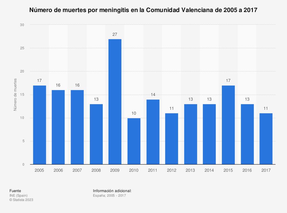 Estadística: Número de muertes por meningitis en la Comunidad Valenciana de 2005 a 2017 | Statista