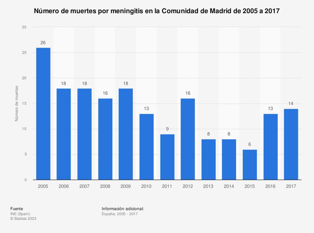 Estadística: Número de muertes por meningitis en la Comunidad de Madrid de 2005 a 2017 | Statista