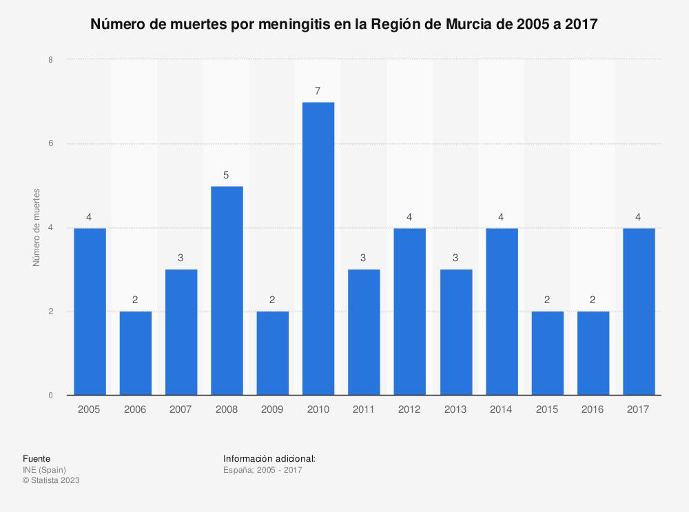 Estadística: Número de muertes por meningitis en la Región de Murcia de 2005 a 2017 | Statista