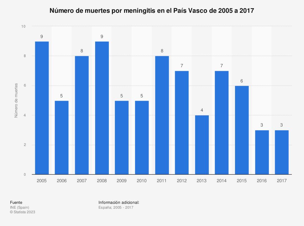 Estadística: Número de muertes por meningitis en el País Vasco de 2005 a 2017 | Statista