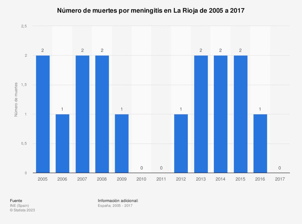 Estadística: Número de muertes por meningitis en La Rioja de 2005 a 2017 | Statista
