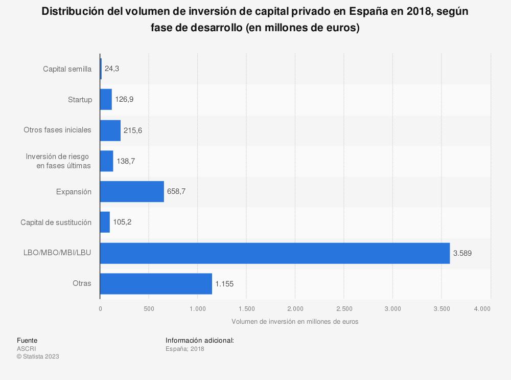 Estadística: Distribución del volumen de inversión de capital privado en España en 2018, según fase de desarrollo (en millones de euros) | Statista