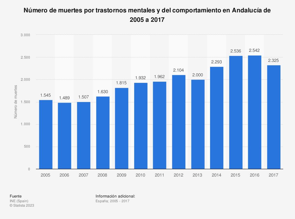 Estadística: Número de muertes por trastornos mentales y del comportamiento en Andalucía de 2005 a 2017 | Statista