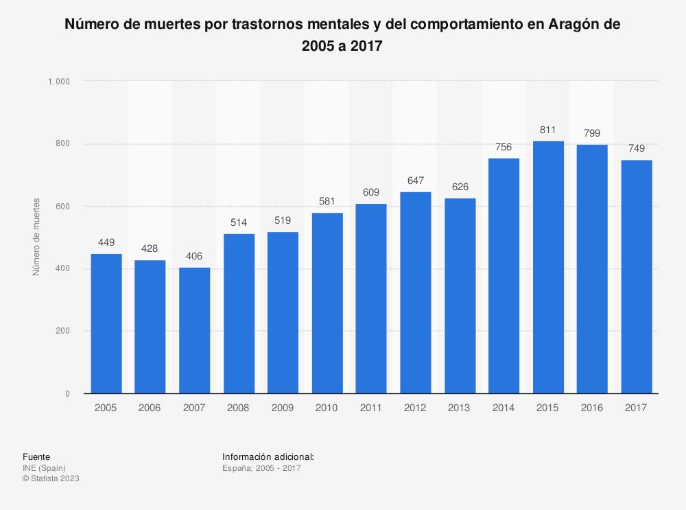 Estadística: Número de muertes por trastornos mentales y del comportamiento en Aragón de 2005 a 2017 | Statista