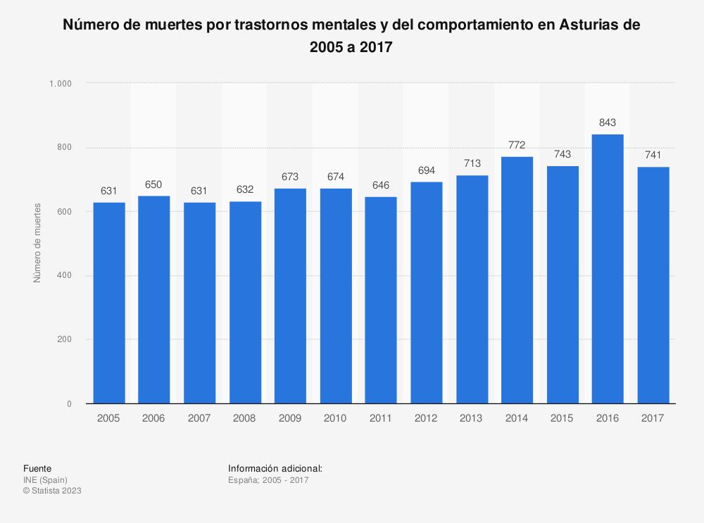 Estadística: Número de muertes por trastornos mentales y del comportamiento en Asturias de 2005 a 2017 | Statista
