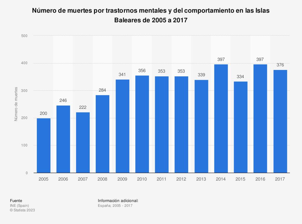 Estadística: Número de muertes por trastornos mentales y del comportamiento en las Islas Baleares de 2005 a 2017 | Statista