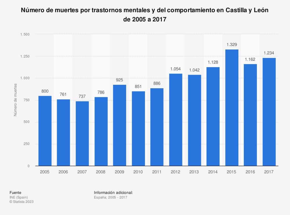 Estadística: Número de muertes por trastornos mentales y del comportamiento en Castilla y León de 2005 a 2017 | Statista