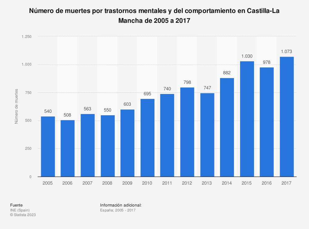 Estadística: Número de muertes por trastornos mentales y del comportamiento en Castilla-La Mancha de 2005 a 2017 | Statista
