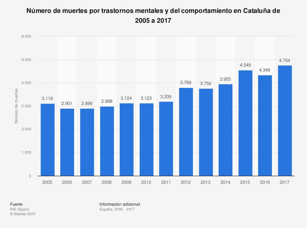 Estadística: Número de muertes por trastornos mentales y del comportamiento en Cataluña de 2005 a 2017 | Statista