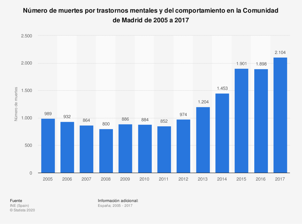 Estadística: Número de muertes por trastornos mentales y del comportamiento en la Comunidad de Madrid de 2005 a 2017 | Statista