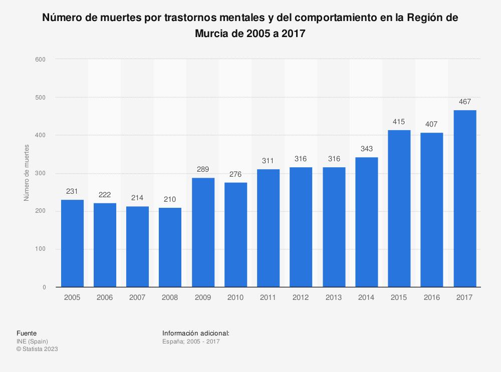 Estadística: Número de muertes por trastornos mentales y del comportamiento en la Región de Murcia de 2005 a 2017 | Statista