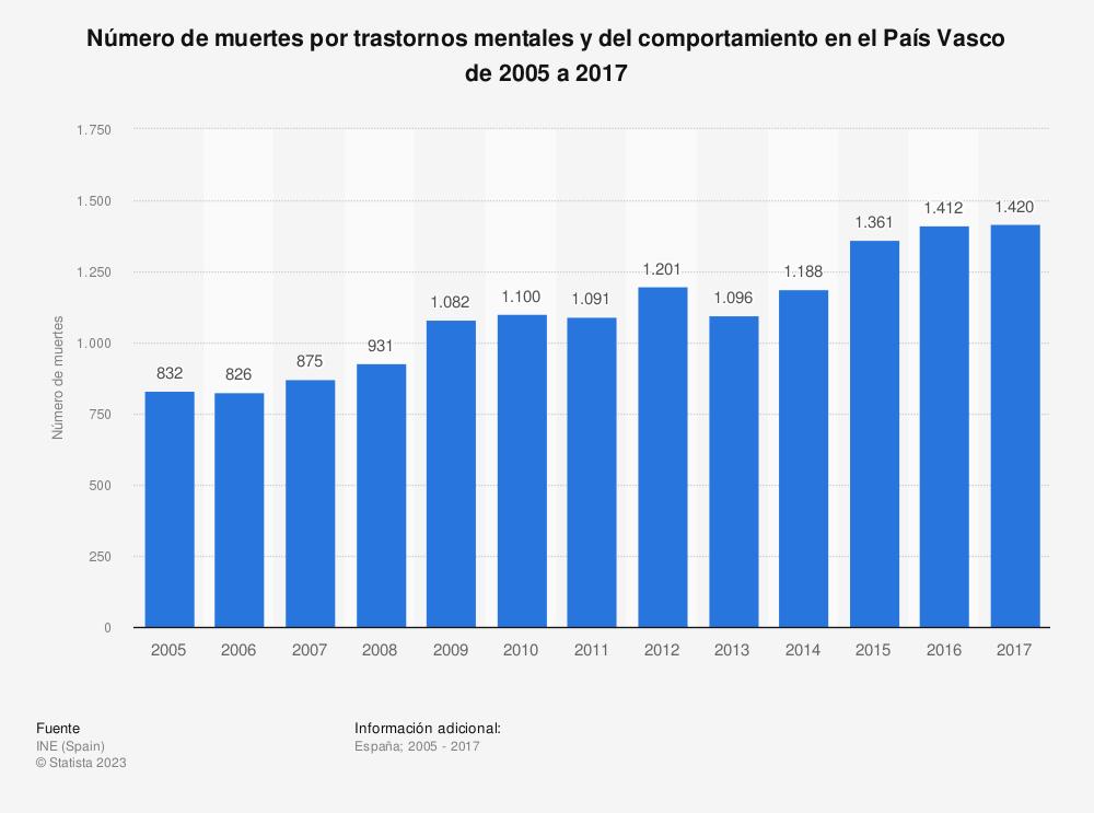 Estadística: Número de muertes por trastornos mentales y del comportamiento en el País Vasco de 2005 a 2017 | Statista