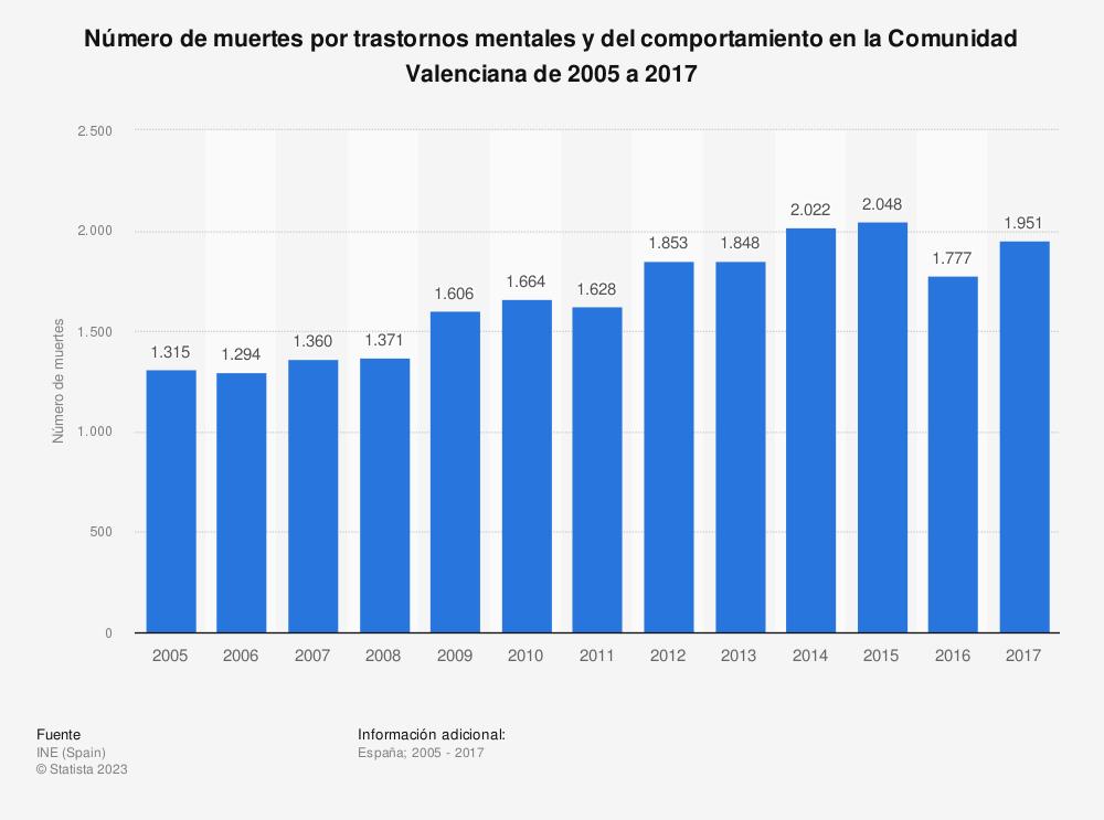 Estadística: Número de muertes por trastornos mentales y del comportamiento en la Comunidad Valenciana de 2005 a 2017 | Statista