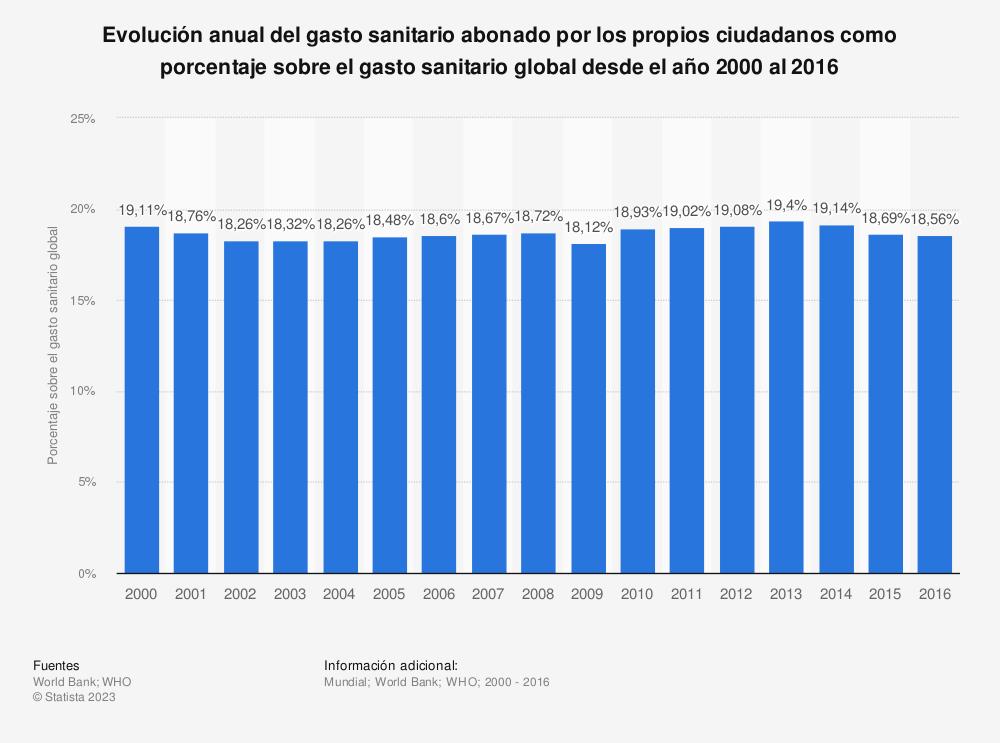 Estadística: Evolución anual del gasto sanitario abonado por los propios ciudadanos como porcentaje sobre el gasto sanitario global desde el año 2000 al 2016 | Statista