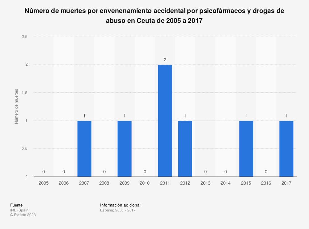 Estadística: Número de muertes por envenenamiento accidental por psicofármacos y drogas de abuso en Ceuta de 2005 a 2017 | Statista
