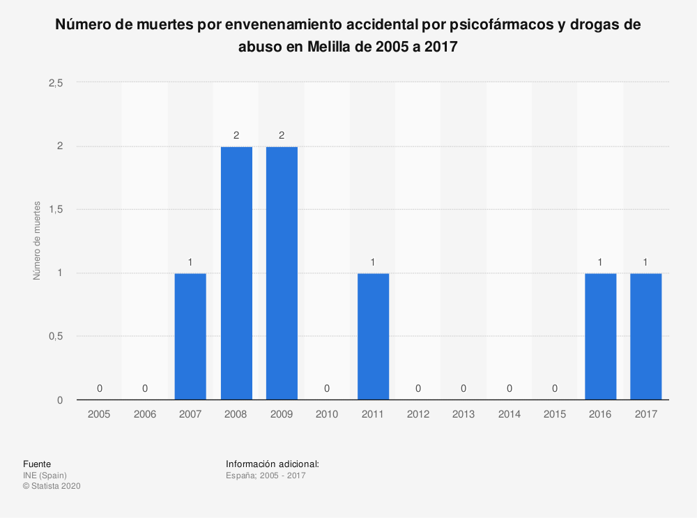 Estadística: Número de muertes por envenenamiento accidental por psicofármacos y drogas de abuso en Melilla de 2005 a 2017 | Statista