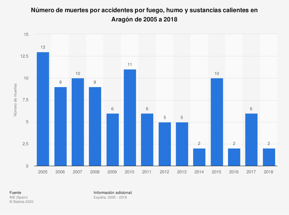 Estadística: Número de muertes por accidentes por fuego, humo y sustancias calientes en Aragón de 2005 a 2018 | Statista