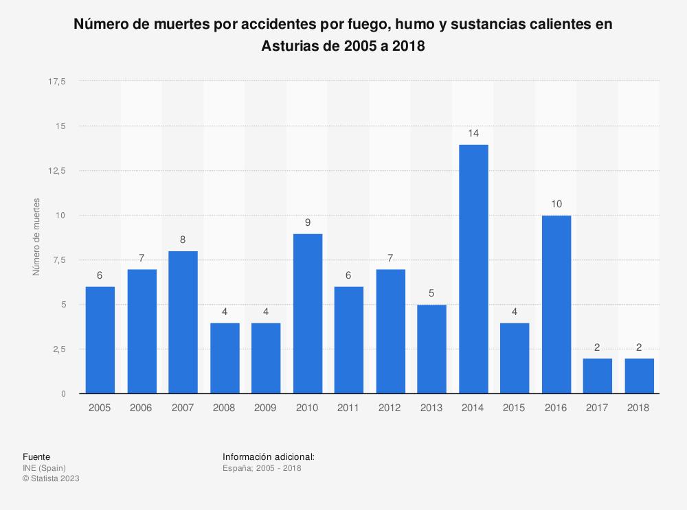 Estadística: Número de muertes por accidentes por fuego, humo y sustancias calientes en Asturias de 2005 a 2018 | Statista