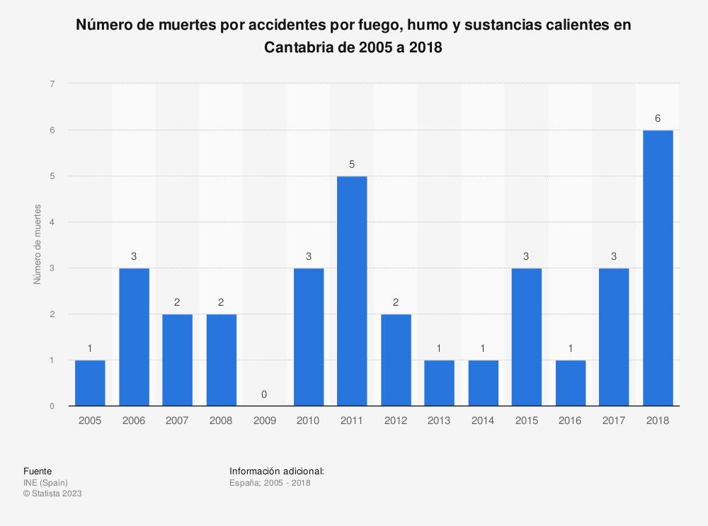 Estadística: Número de muertes por accidentes por fuego, humo y sustancias calientes en Cantabria de 2005 a 2018 | Statista