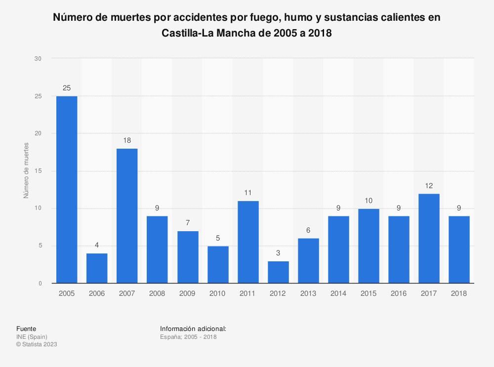 Estadística: Número de muertes por accidentes por fuego, humo y sustancias calientes en Castilla-La Mancha de 2005 a 2017 | Statista