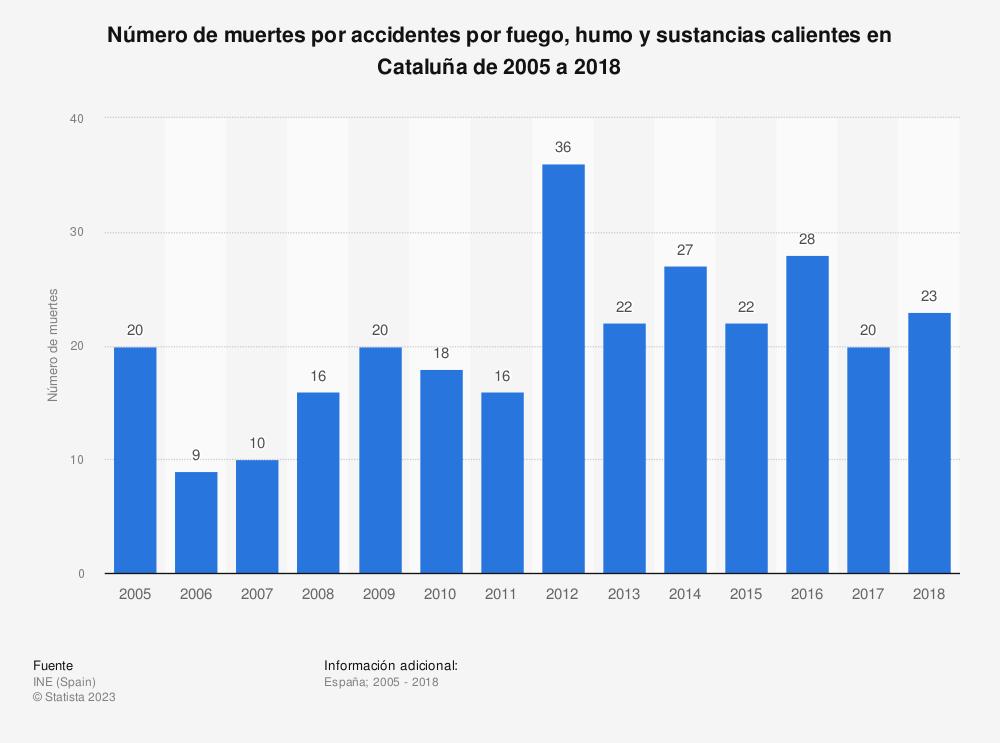 Estadística: Número de muertes por accidentes por fuego, humo y sustancias calientes en Cataluña de 2005 a 2018 | Statista