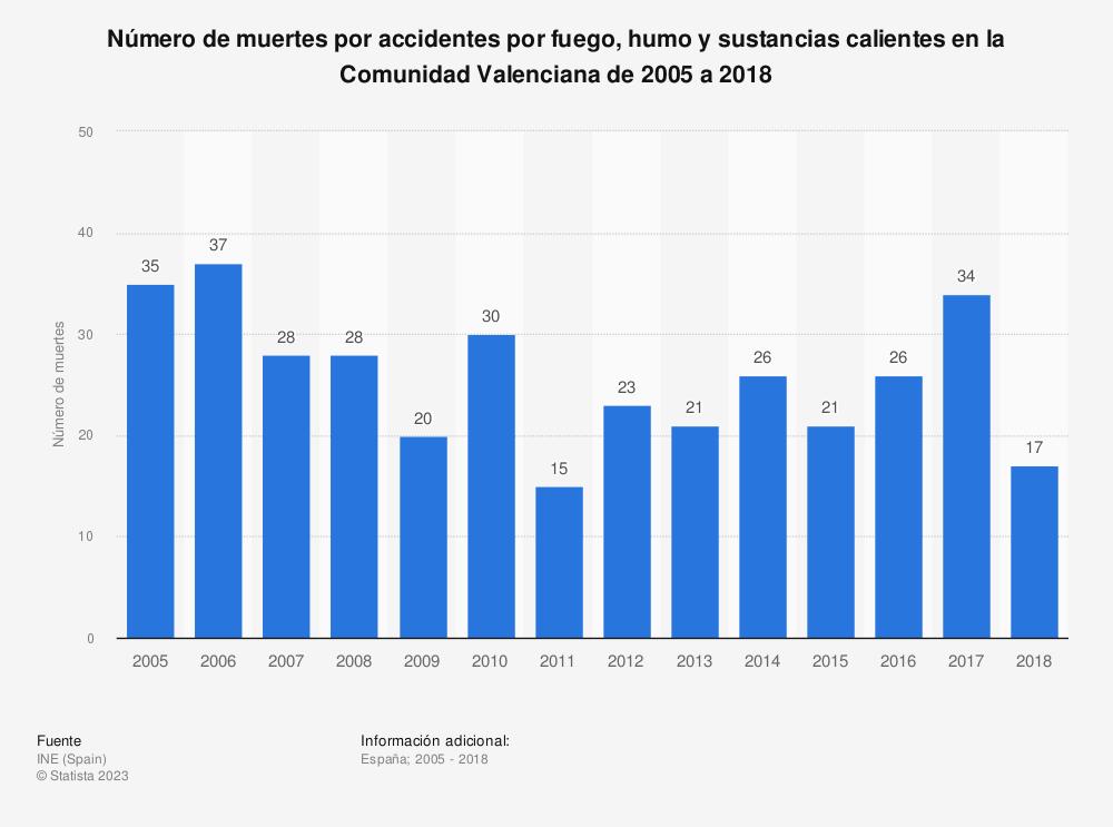 Estadística: Número de muertes por accidentes por fuego, humo y sustancias calientes en la Comunidad Valenciana de 2005 a 2018 | Statista