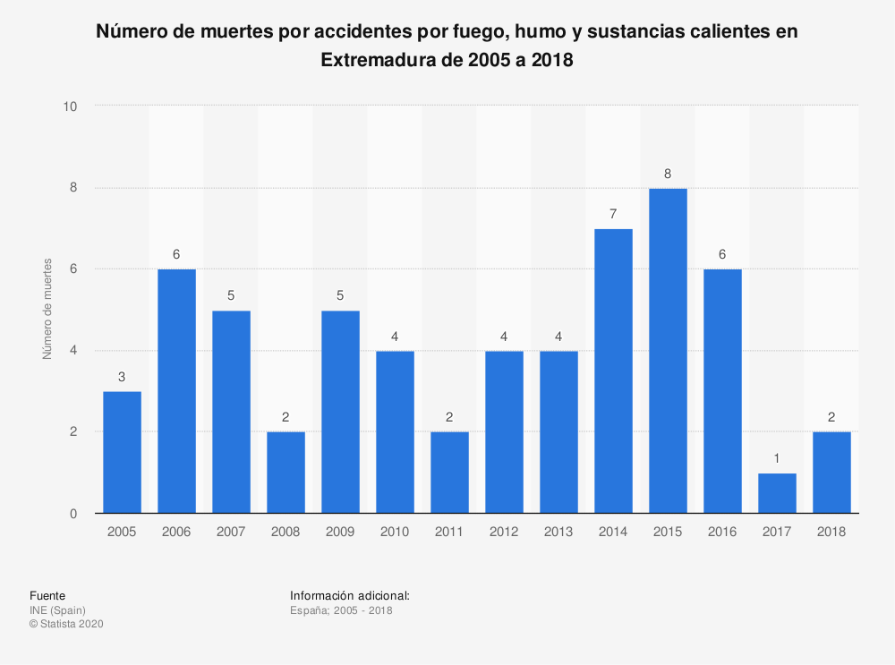 Estadística: Número de muertes por accidentes por fuego, humo y sustancias calientes en Extremadura de 2005 a 2017 | Statista