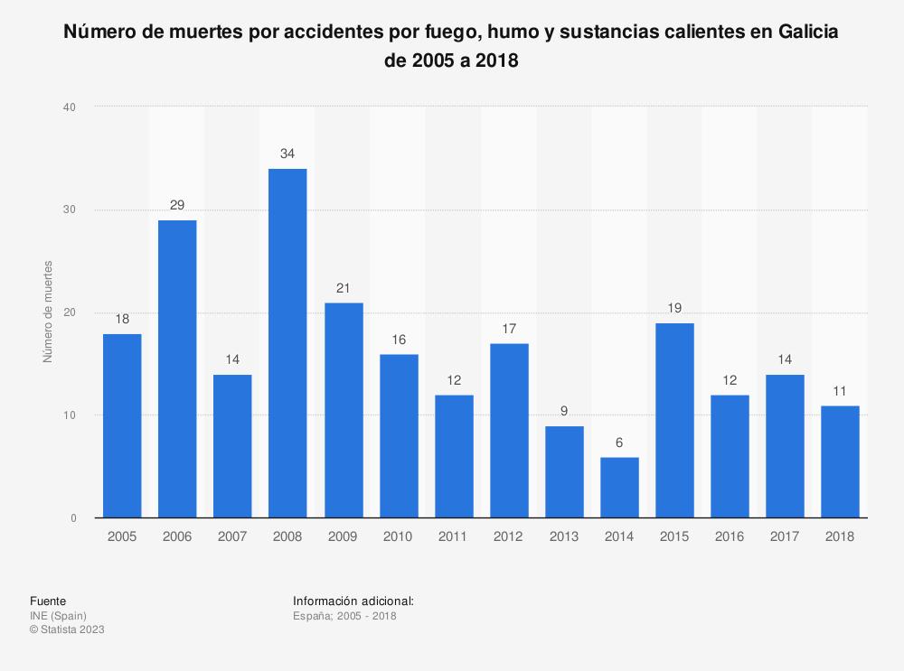 Estadística: Número de muertes por accidentes por fuego, humo y sustancias calientes en Galicia de 2005 a 2018 | Statista