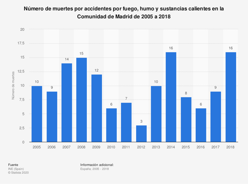 Estadística: Número de muertes por accidentes por fuego, humo y sustancias calientes en la Comunidad de Madrid de 2005 a 2018 | Statista