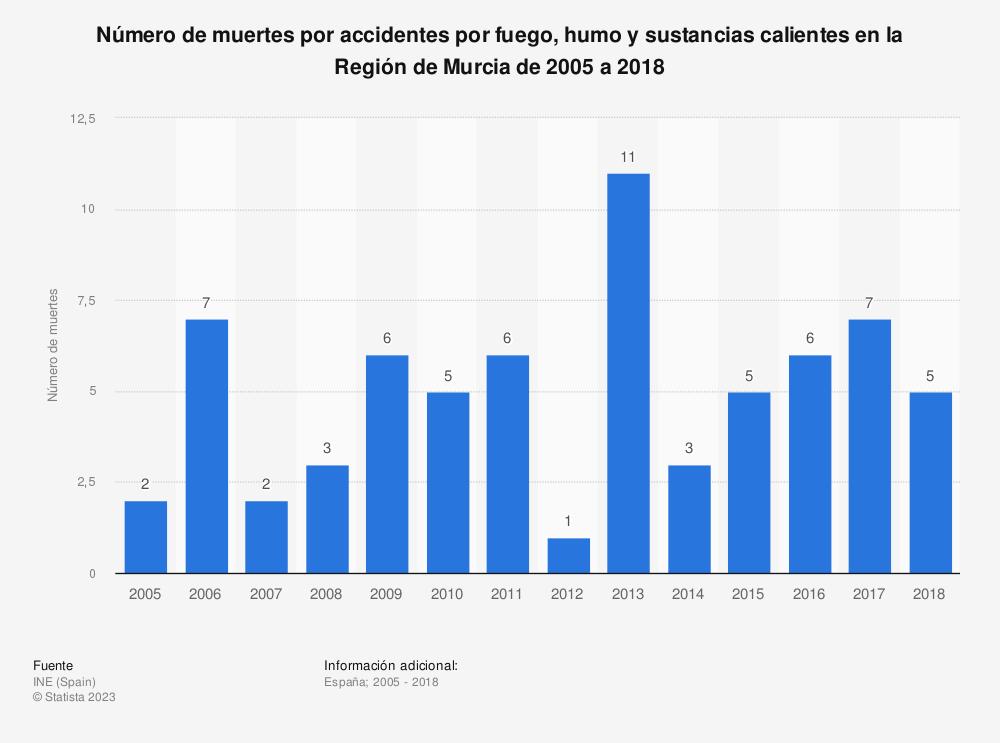 Estadística: Número de muertes por accidentes por fuego, humo y sustancias calientes en la Región de Murcia de 2005 a 2017 | Statista