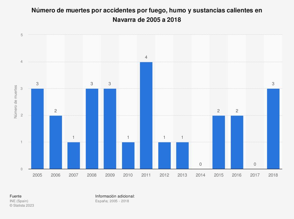 Estadística: Número de muertes por accidentes por fuego, humo y sustancias calientes en Navarra de 2005 a 2018 | Statista