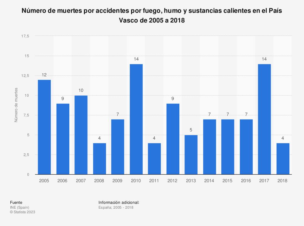 Estadística: Número de muertes por accidentes por fuego, humo y sustancias calientes en el País Vasco de 2005 a 2017 | Statista
