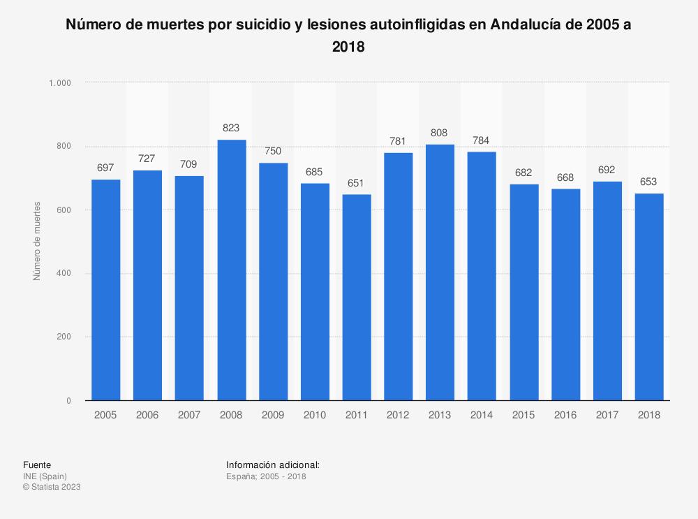 Estadística: Número de muertes por suicidio y lesiones autoinfligidas en Andalucía de 2005 a 2017 | Statista