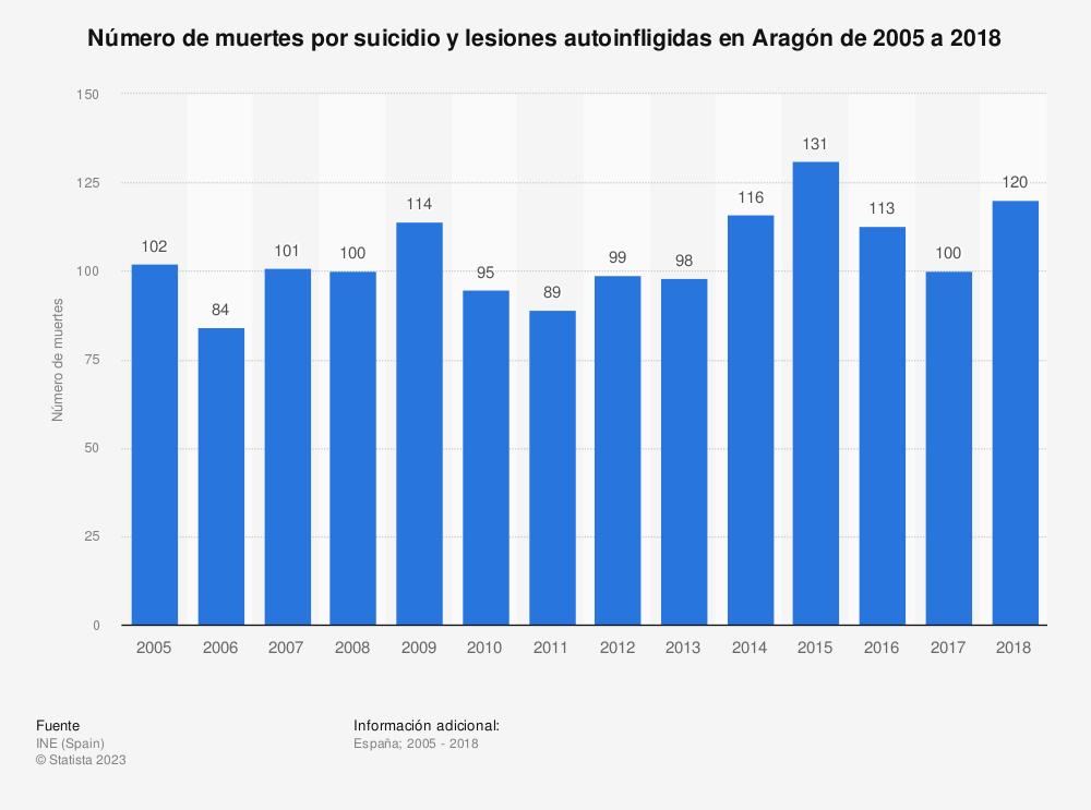 Estadística: Número de muertes por suicidio y lesiones autoinfligidas en Aragón de 2005 a 2018   Statista