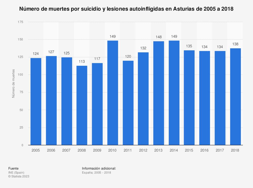 Estadística: Número de muertes por suicidio y lesiones autoinfligidas en Asturias de 2005 a 2018 | Statista