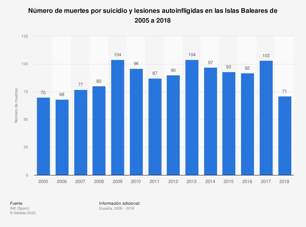 Estadística: Número de muertes por suicidio y lesiones autoinfligidas en las Islas Baleares de 2005 a 2018 | Statista