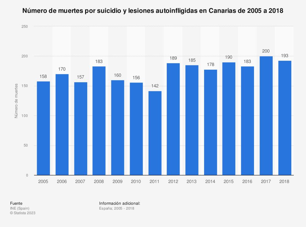 Estadística: Número de muertes por suicidio y lesiones autoinfligidas en Canarias de 2005 a 2018 | Statista