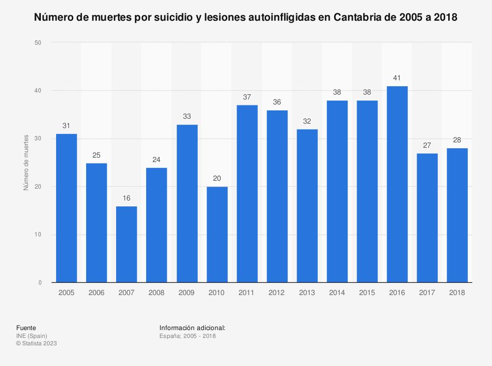 Estadística: Número de muertes por suicidio y lesiones autoinfligidas en Cantabria de 2005 a 2017 | Statista