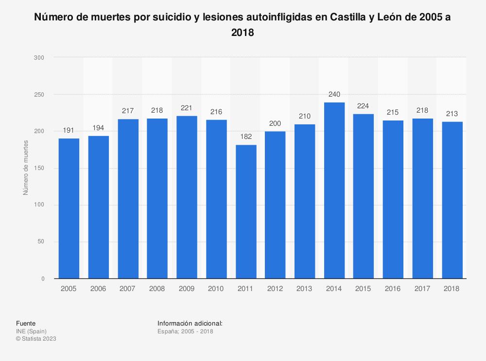 Estadística: Número de muertes por suicidio y lesiones autoinfligidas en Castilla y León de 2005 a 2017 | Statista