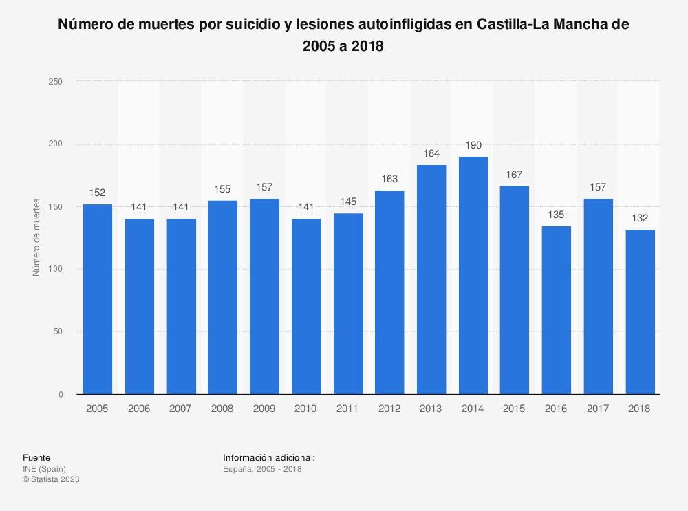 Estadística: Número de muertes por suicidio y lesiones autoinfligidas en Castilla-La Mancha de 2005 a 2018 | Statista