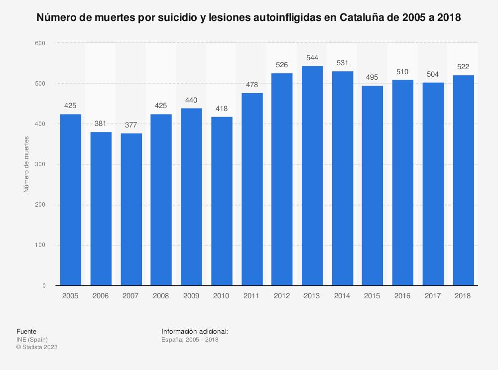 Estadística: Número de muertes por suicidio y lesiones autoinfligidas en Cataluña de 2005 a 2017 | Statista