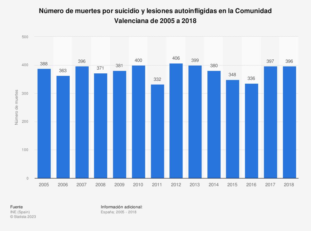 Estadística: Número de muertes por suicidio y lesiones autoinfligidas en la Comunidad Valenciana de 2005 a 2018 | Statista