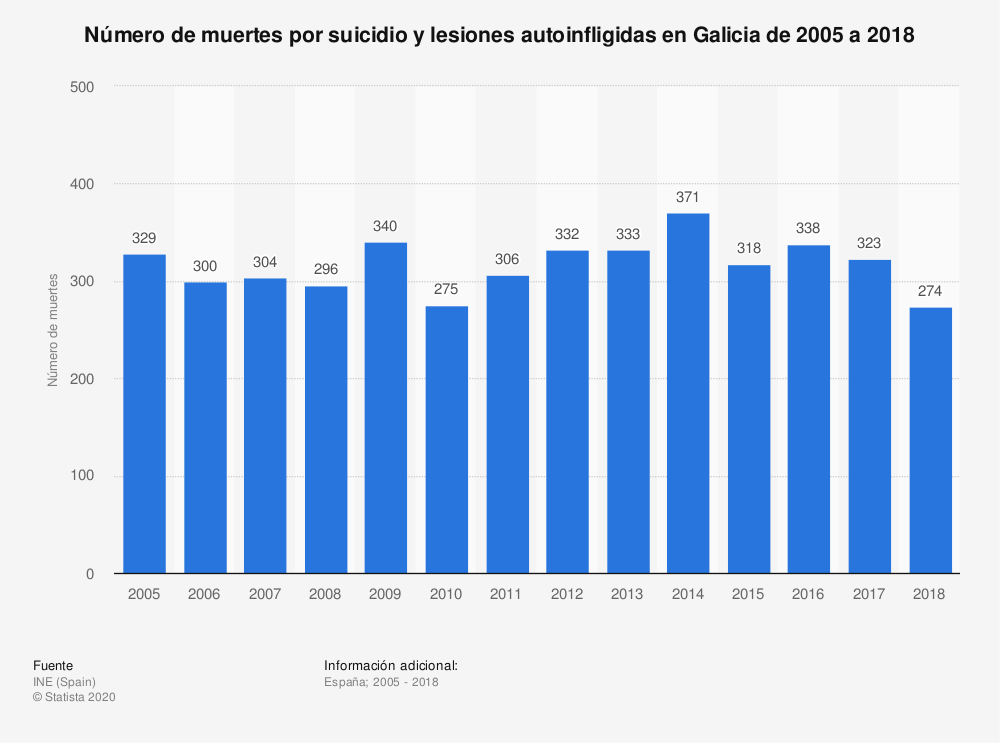 Estadística: Número de muertes por suicidio y lesiones autoinfligidas en Galicia de 2005 a 2018 | Statista